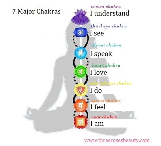 Chakra-system-3-Roses-Aroma-oils