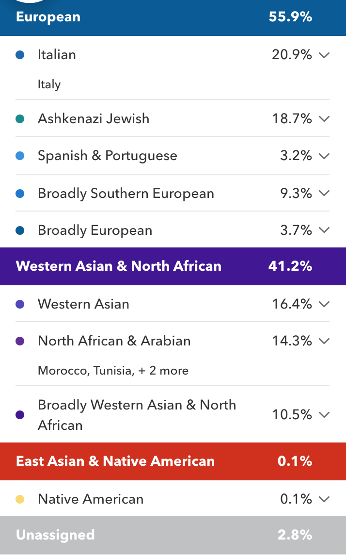 23andme results of North-West African Jews (Haplogroups+