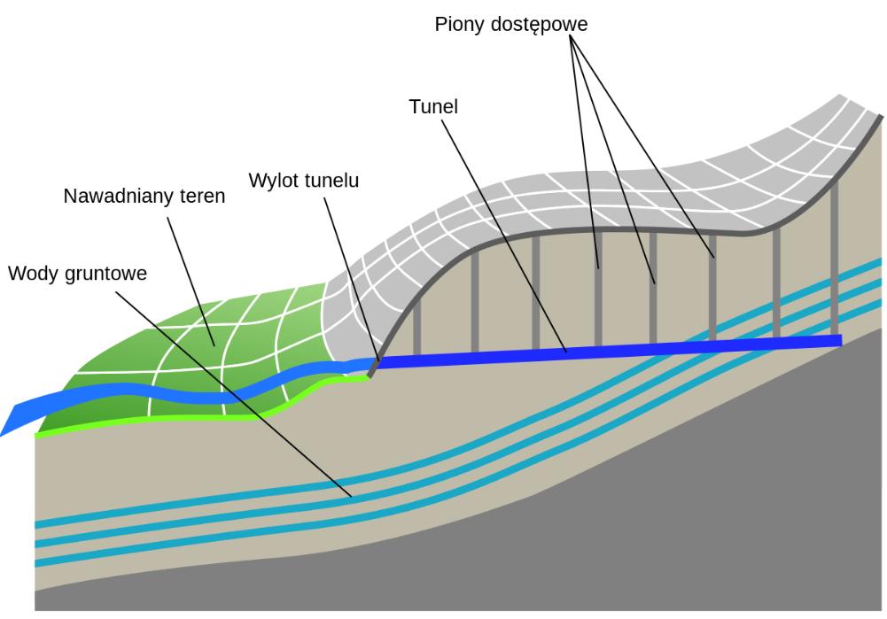 kanaly perskie