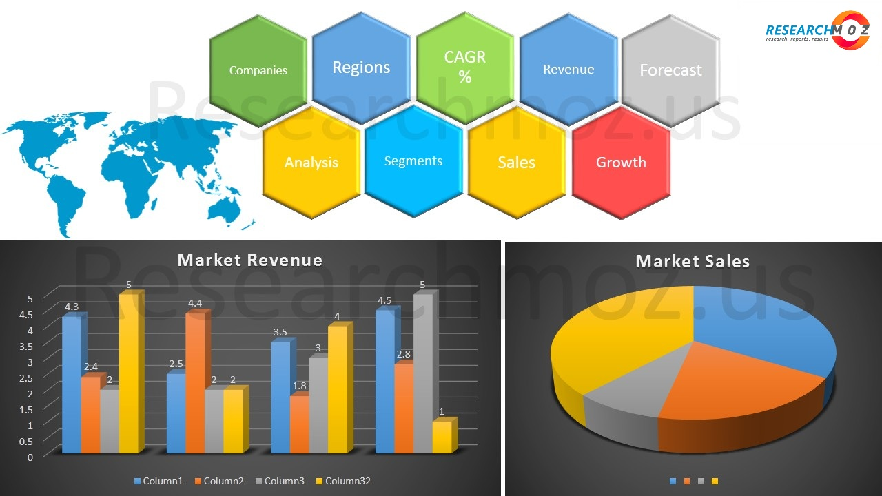 Sales Analytics Software Market