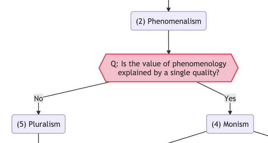 Is the value of phenomenology explained by a single quality?