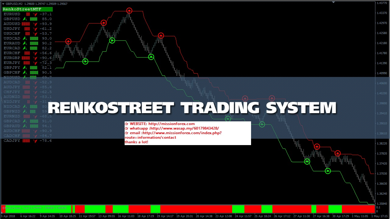 Renko-Street-accurate-trading-system-based-on-Renko-charts-3