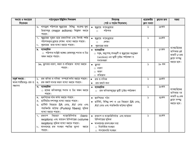 HSC Biology 2nd Paper Short Syllabus 2021