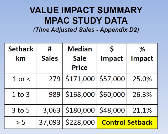 MPAC study Impact