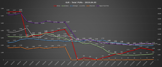 2019-04-03-GLR-PUR-Report-Total-PURs-Chart