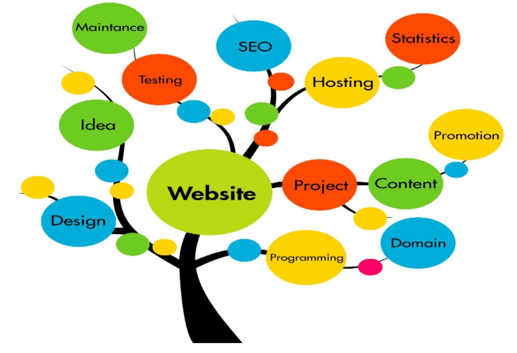Wiki Web Development Portal Hosting Service