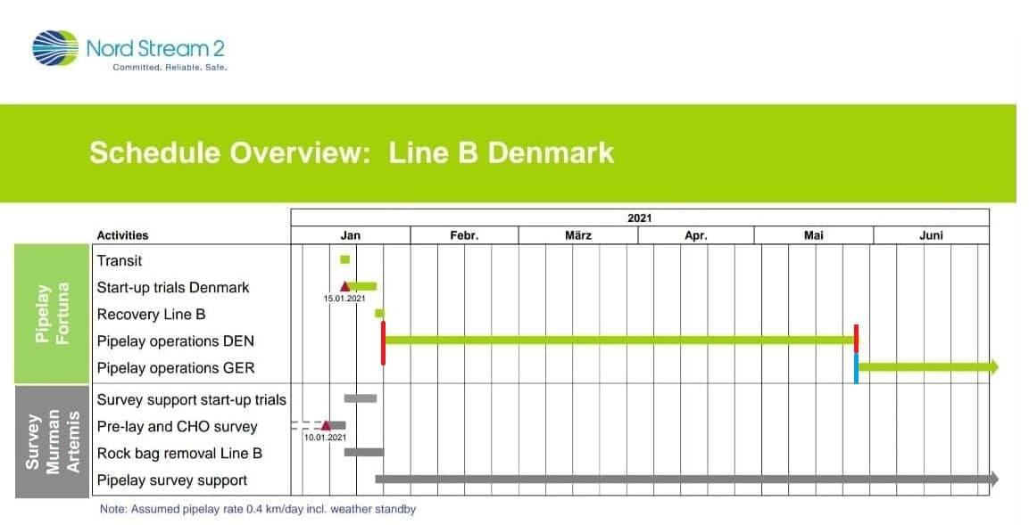 график строительства газопровода Северный поток - 2