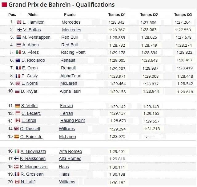F1 GP de Bahreïn 2020 (éssais libres -1 -2 - 3 - Qualifications) 2020-GP-de-Bahre-n-Qualifications