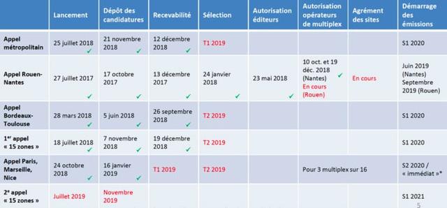 Le calendrier prévisionnel de travail (source CSA), exemple pour la sélection des candidats RNT à Toulouse et Bordeaux : 2ème trimestre 2019, démarrage des émissions RNT à Toulouse et Bordeaux : 1er semestre 2020.
