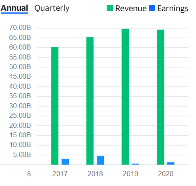 FDX-revenue
