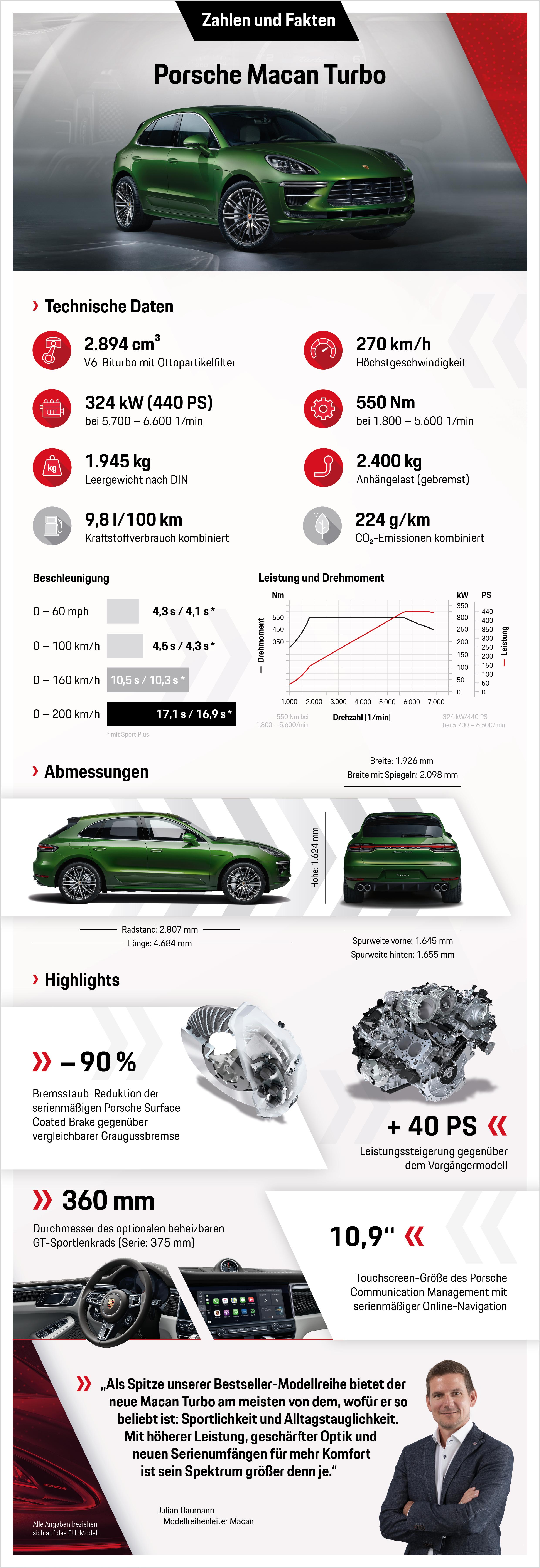 Porsche Macan Facelift (2019) 12