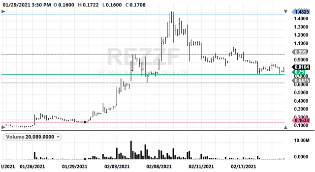 REZZF-20210219-Hourly-Possible-Buy-Zone
