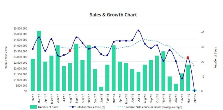 sales and growth chart