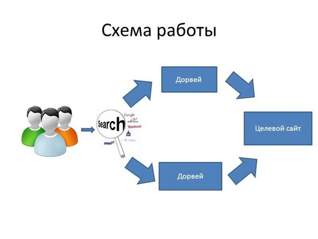 Дорвеи на сайт казино Кропоткинская продвижение и раскрутка сайта оптимизация