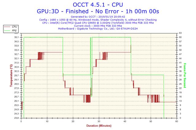 2019-01-19-20h09-Temperature-CPU