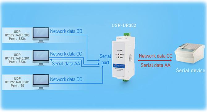 USR-DR302-006