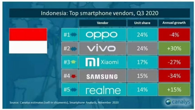 Indonesia-Top-Smartphone-Vendors-on-Q3-2020-by-Canalyst