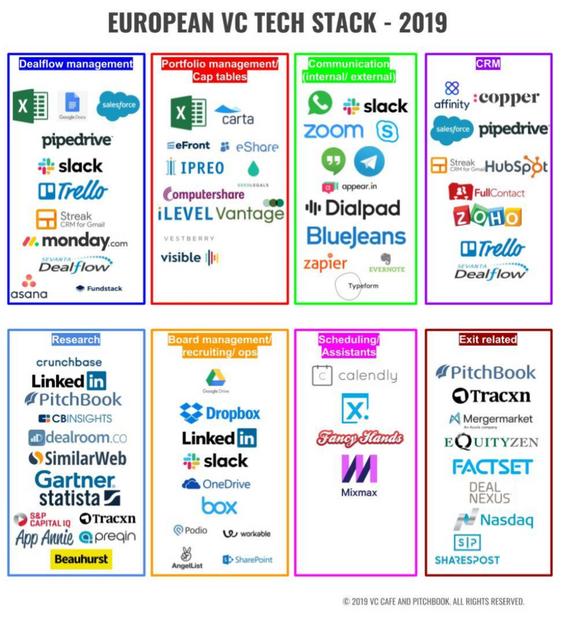 European-VC-Tech-Stack-2019