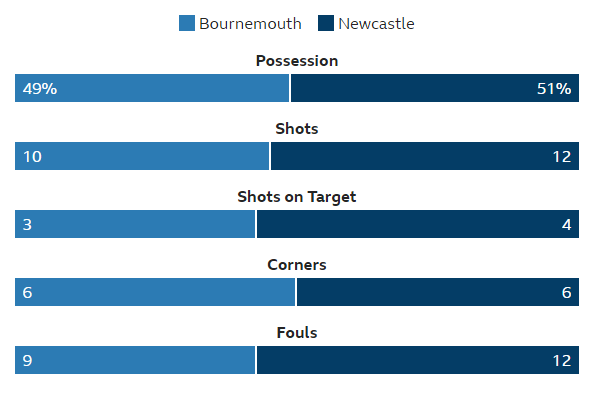 [Image: bournemouth-stats.png]