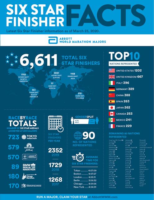 finishers-world-majors-marathons-travelmarathon-es