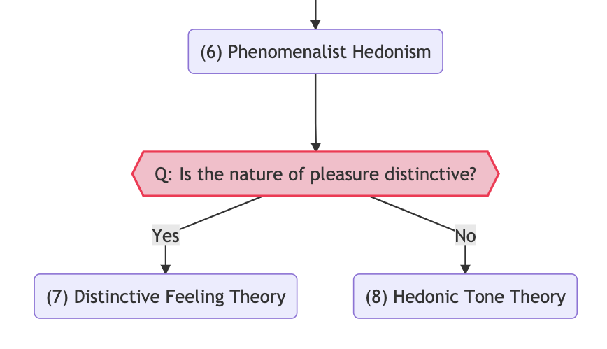 Is pleasure a distinctive feeling?
