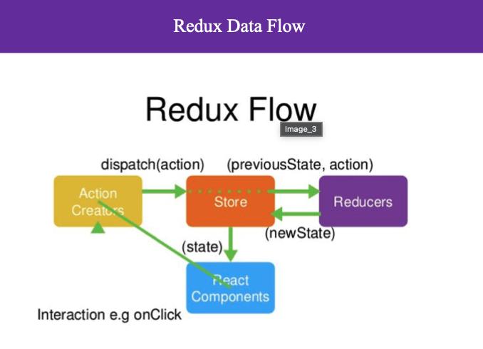 6-Redux-Data-Flow