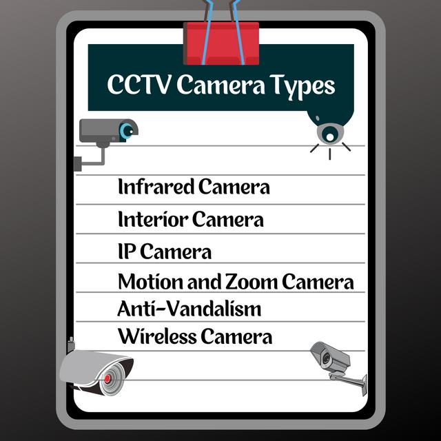 CCTV-Camera-Types