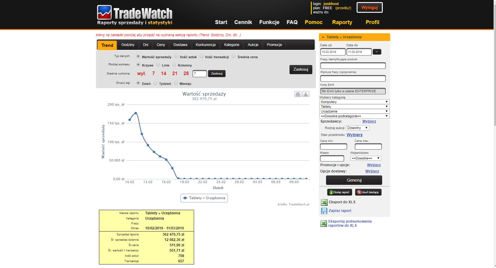 Tradewatch Czyli Jak Sprzedawac Skutecznie Blog