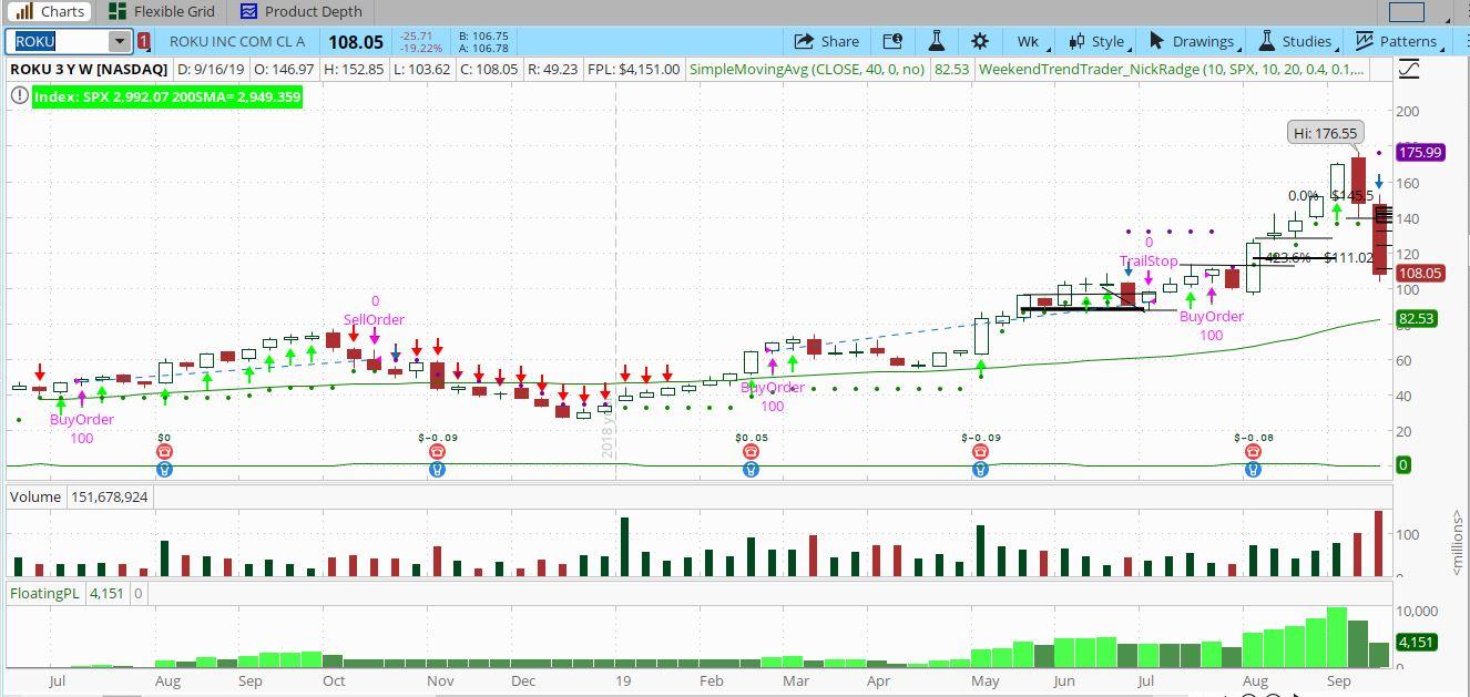 ROKU-weekend-trend-trader-strategy.jpg