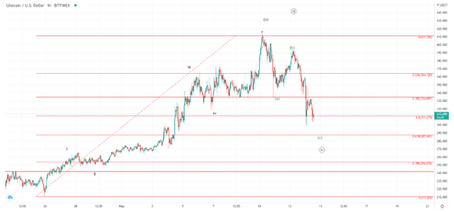 FXOpen Daily Analytics forex and crypto trading - Page 2 FXOpen-blog