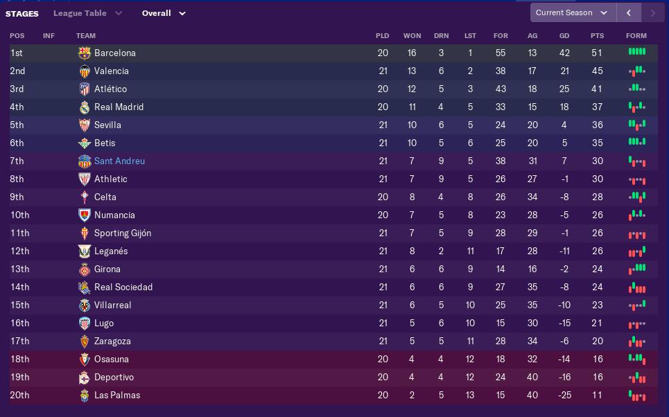 january-league-table