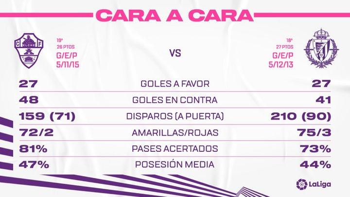 Elche C.F. - Real Valladolid C.F. Miércoles 21 de Abril. 21:00 FaceElx