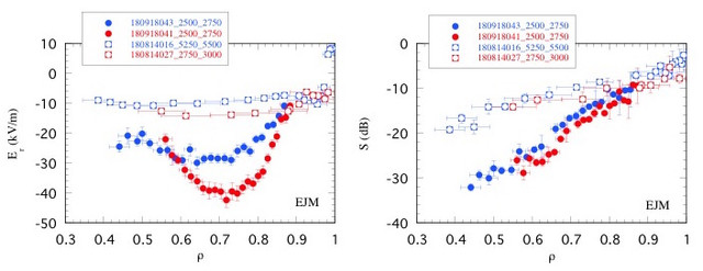 Radial profiles of $E_r$ (left) and density fluctuations (right) measured during the post-pellet enhanced confinement phase (solid symbols) and those measured in puffing fuelled reference discharges (open symbols), with $n_e \sim 8$ $10^{19} m^{-2}$ and $P_{ECH} = 3$ MW (in blue), and $n_e \sim 9$ $10^{19} m^{-2}$ and $P_{ECH} = 5.5$ MW (in red).