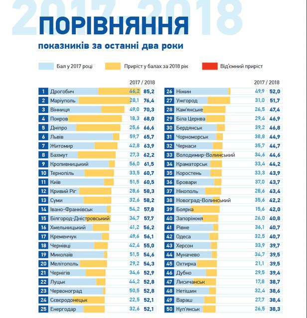 pr1 - Житомир на сьомому місці в рейтингу Transparency International щодо прозорості 100 найбільших міст України