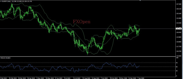 FXOpen Spread world and forexcup - Page 16 Eurjpy
