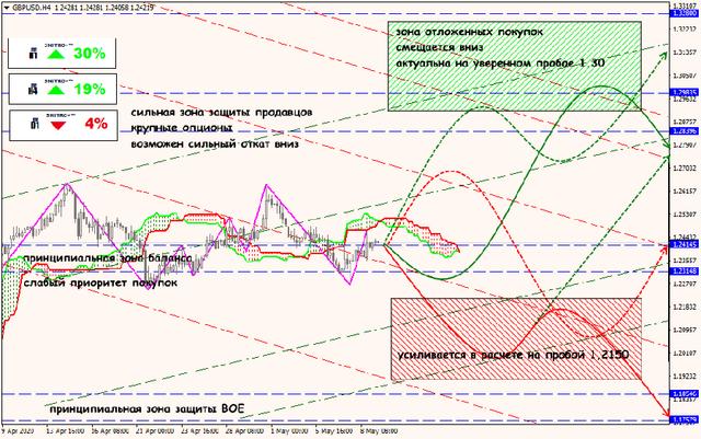 Аналитика от ForexChief - Страница 17 11-05-20-GBPUSD