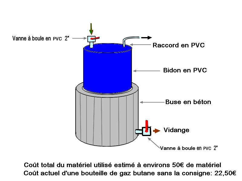 https://i.ibb.co/2d9kNc3/M-thaniseur-B-ton-PVC.jpg