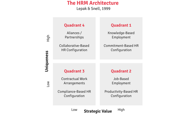The HRM Architecture (Lepak & Snell, 1999)
