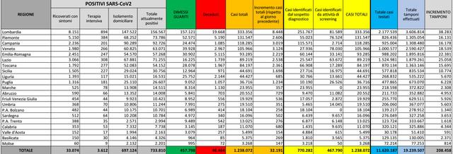 dpc-covid19-ita-scheda-regioni-latest-142