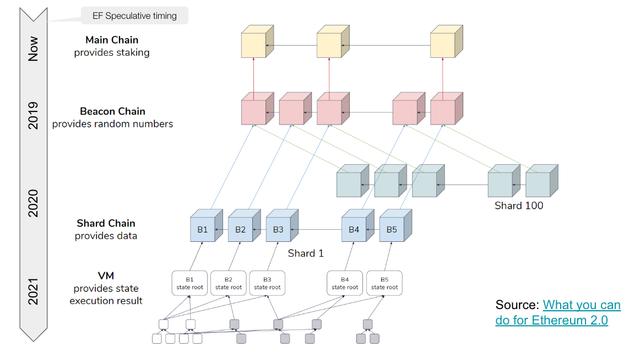 Eth2各阶段预期路线图