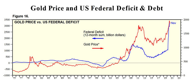 12-14-20-GOLD-AND-DEFICIT.jpg
