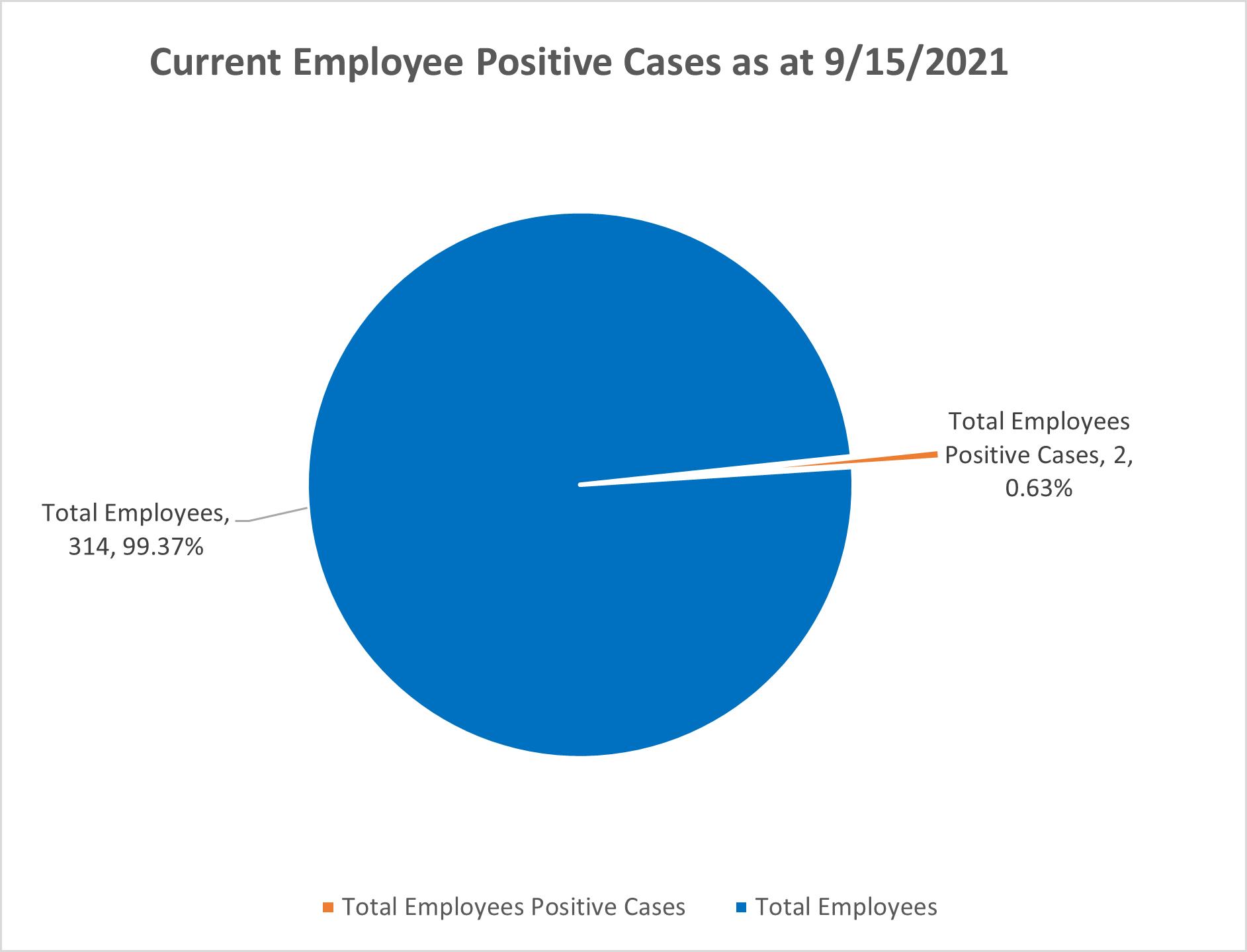 Employee-Covid-Cases-9-15-2021