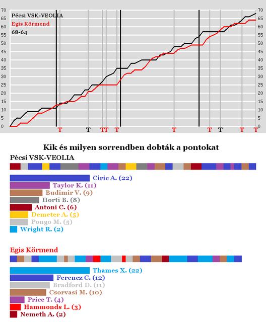 Pcsi-VSKVEOLIA-vs-Egis-Krmend