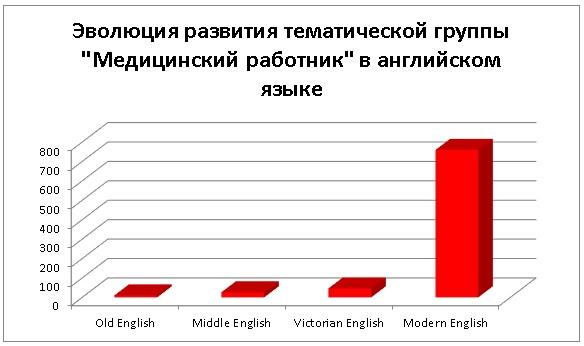Количество лексем в разных эпохах