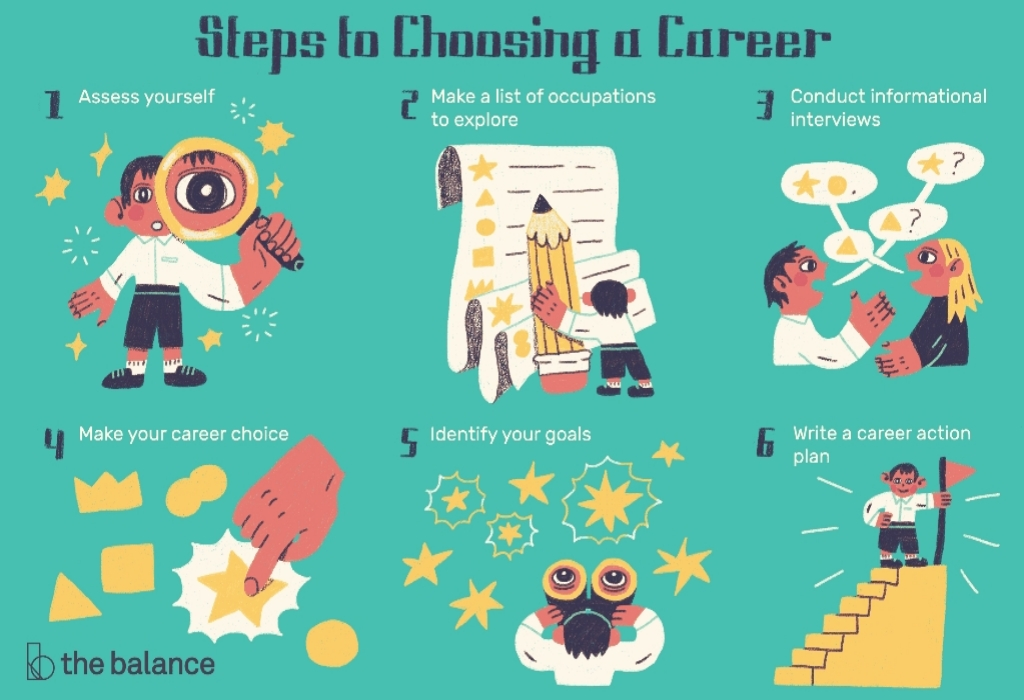 Interest Online Job Seeker Career Builder