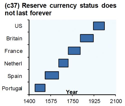 monedas-de-reserva-mundial