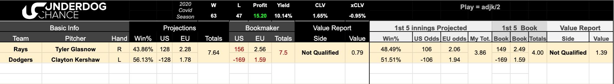 mlb betting spreadsheet