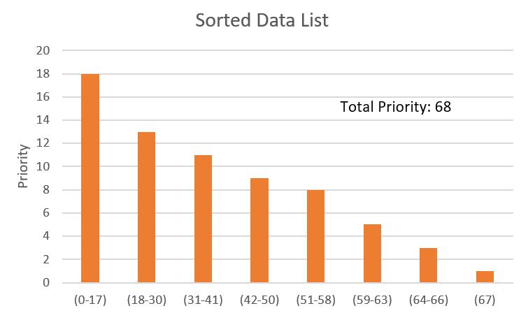 Sorted Data List, Small Dataset