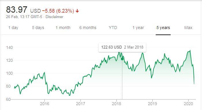 RCL-Share-Price.jpg