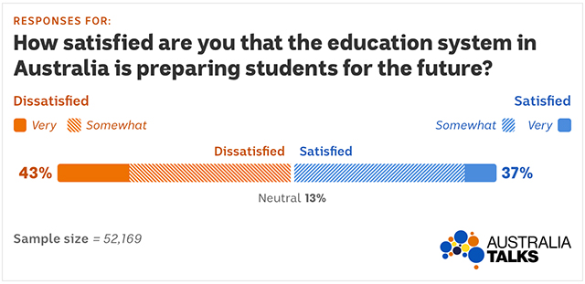 Graph shows 43 per cent of Australians dissatisfied with education system